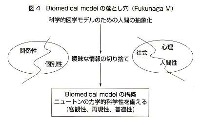 the social and bio medical model The medical model of disability, or medical model, arose from the biomedical perception of disability  who tend to subscribe to the social model instead,.